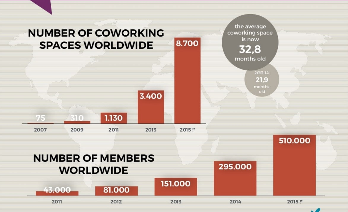 number of coworking spaces worldwide-min