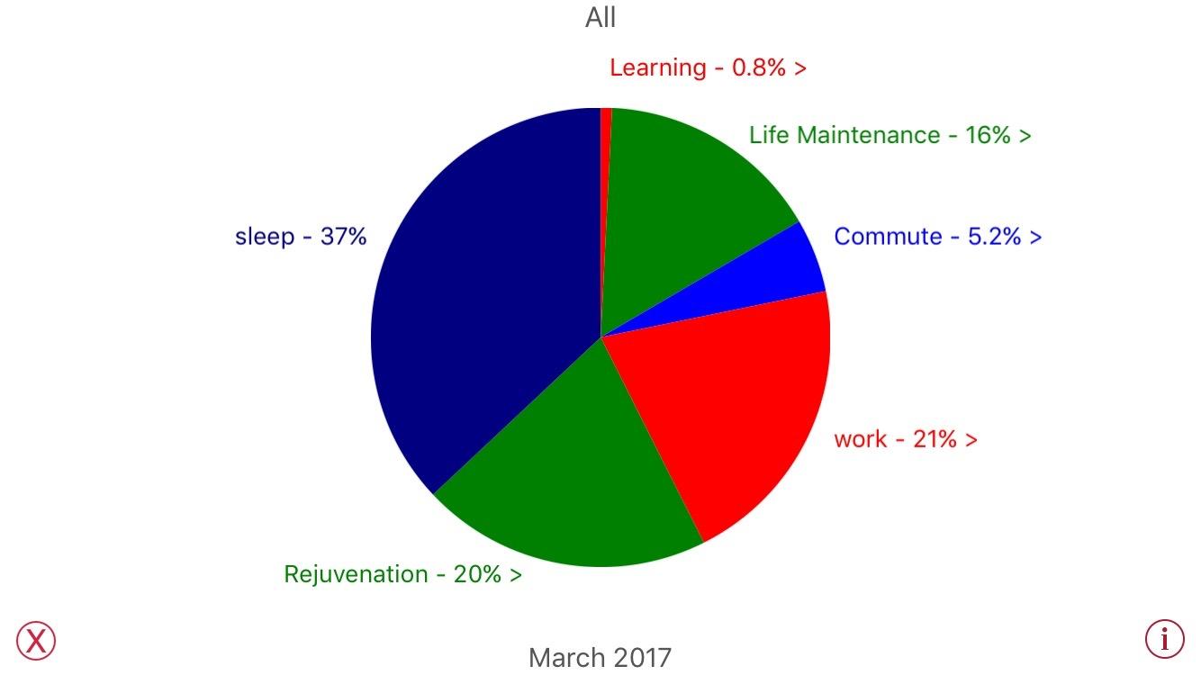 Time Log Chart