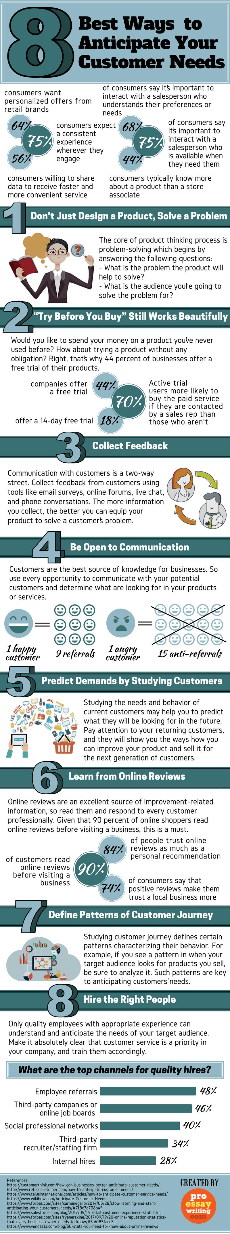Best Ways to Anticipate Your Customer Needs (1)
