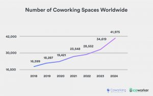 A graphic chart showing the number of coworking spaces worldwide.