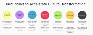A graph showing how to accelerate remote culture at work.